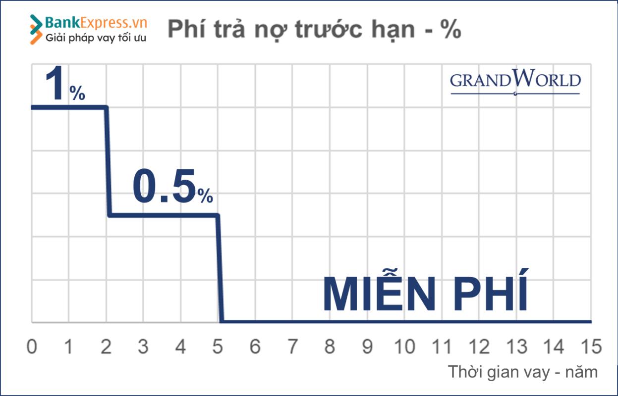 Phí TNTH-Grand World Phú Quốc